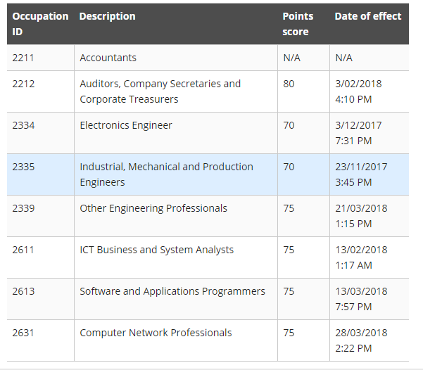 2017-2018 - SkillSelect Invitation Summary 2017-2018 - Subclass 189