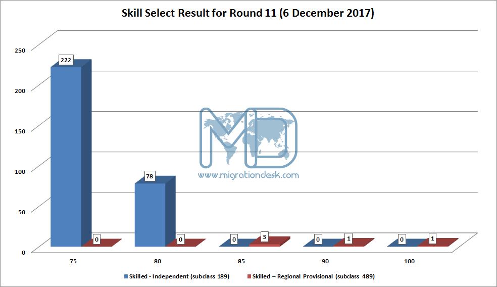 Result skillselect invitation 11th round result 6th december 2017 eoi 6 decg stopboris Gallery