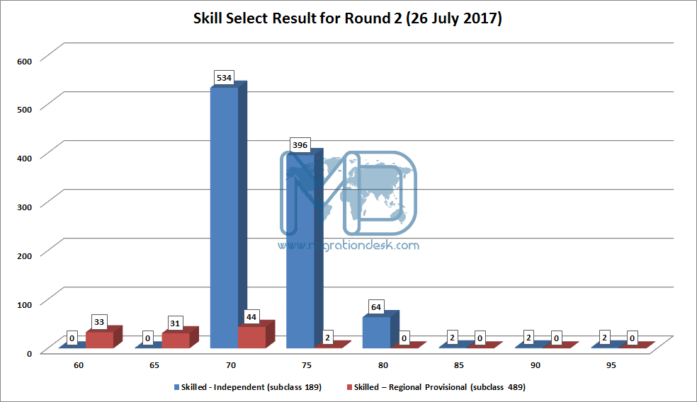 Result skillselect invitation 2nd round result 26th july 2017 eoig stopboris Images