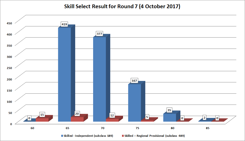 Result skillselect invitation 7th round result 4th october 2017 eoig stopboris Image collections