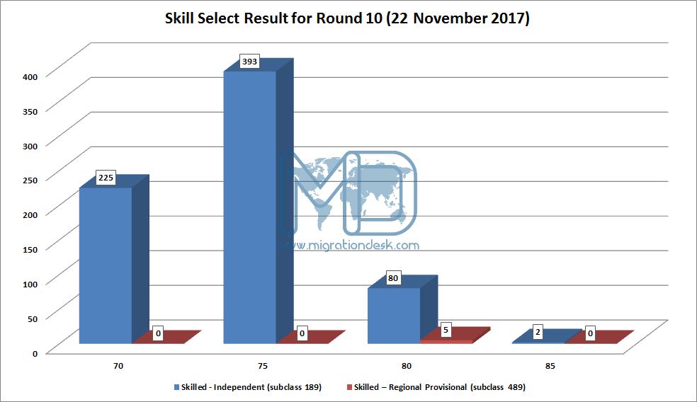 Result skillselect invitation 10th round result 22nd november eoig stopboris Choice Image
