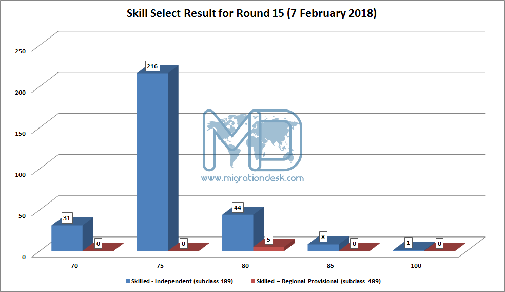 Result - SkillSelect Invitation-15th Round result (7th February 2018
