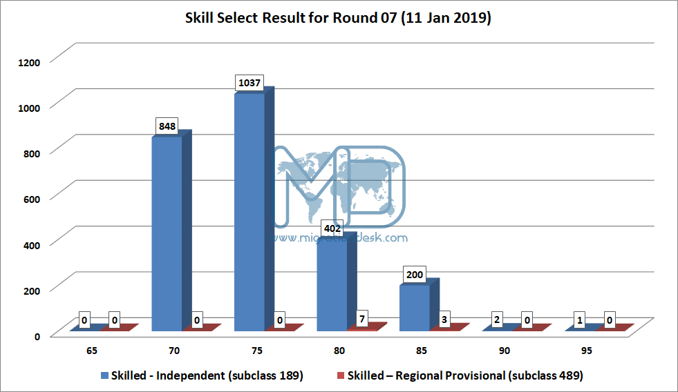 Result - SkillSelect Invitation-7th Round result (11th January 2019