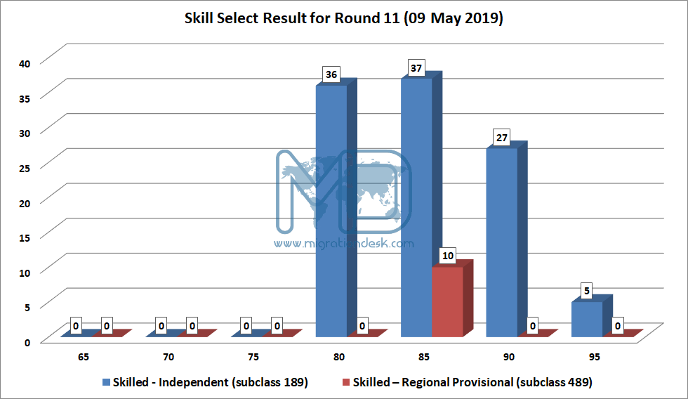 Result - SkillSelect Invitation-11th Round result (09th May 2019